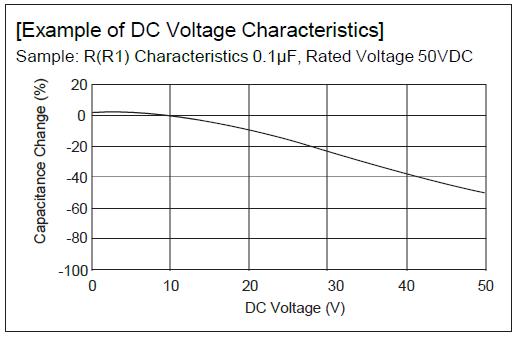 Capacidad vs Voltaje.