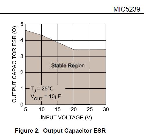 Condensador de salida MIC5239.